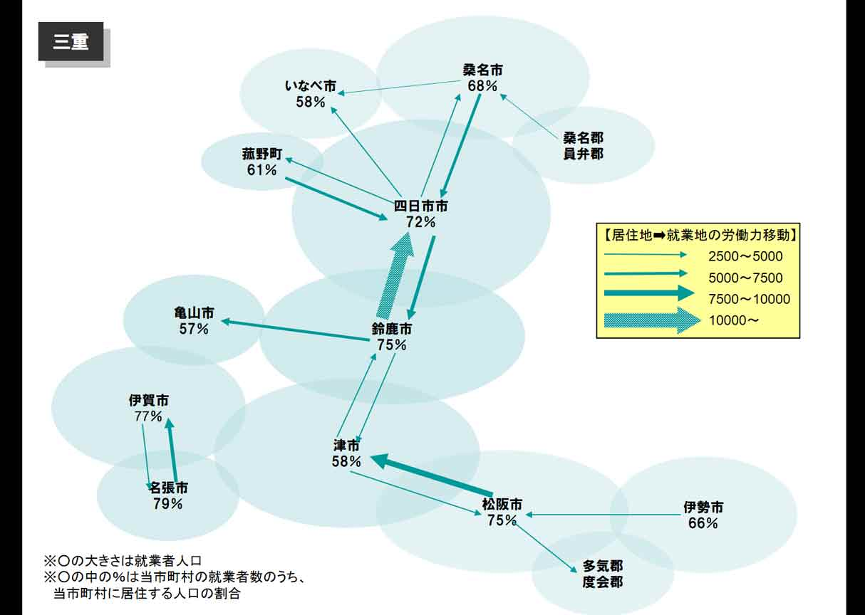 人口流動図三重