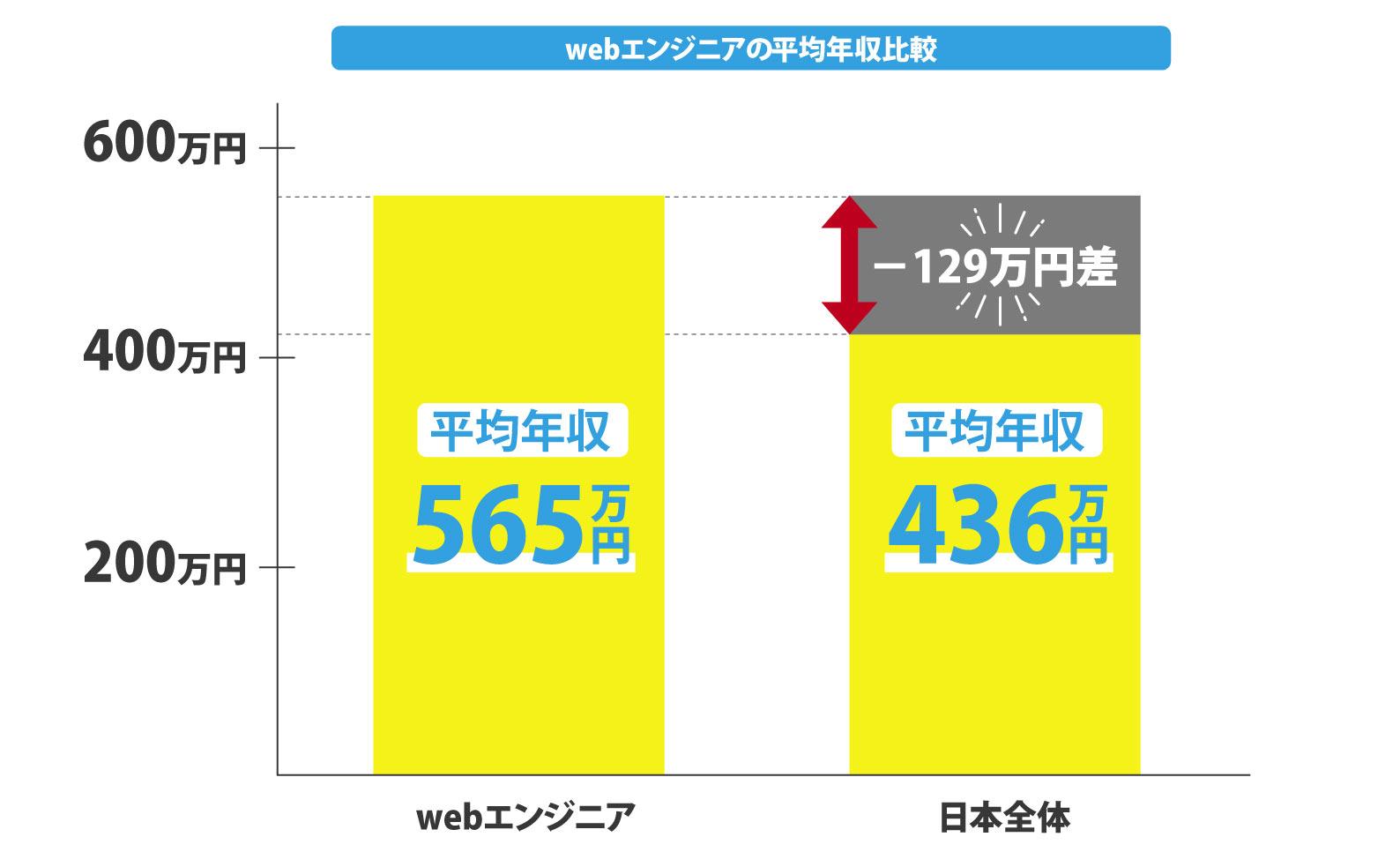 webエンジニアの平均年収比較